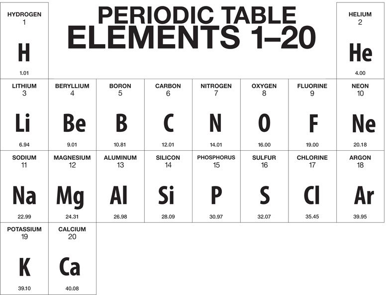 A truncated version of the periodic table showing only the first 20 a truncated version of the periodic table showing only the first 20 elements hydrogen urtaz Images