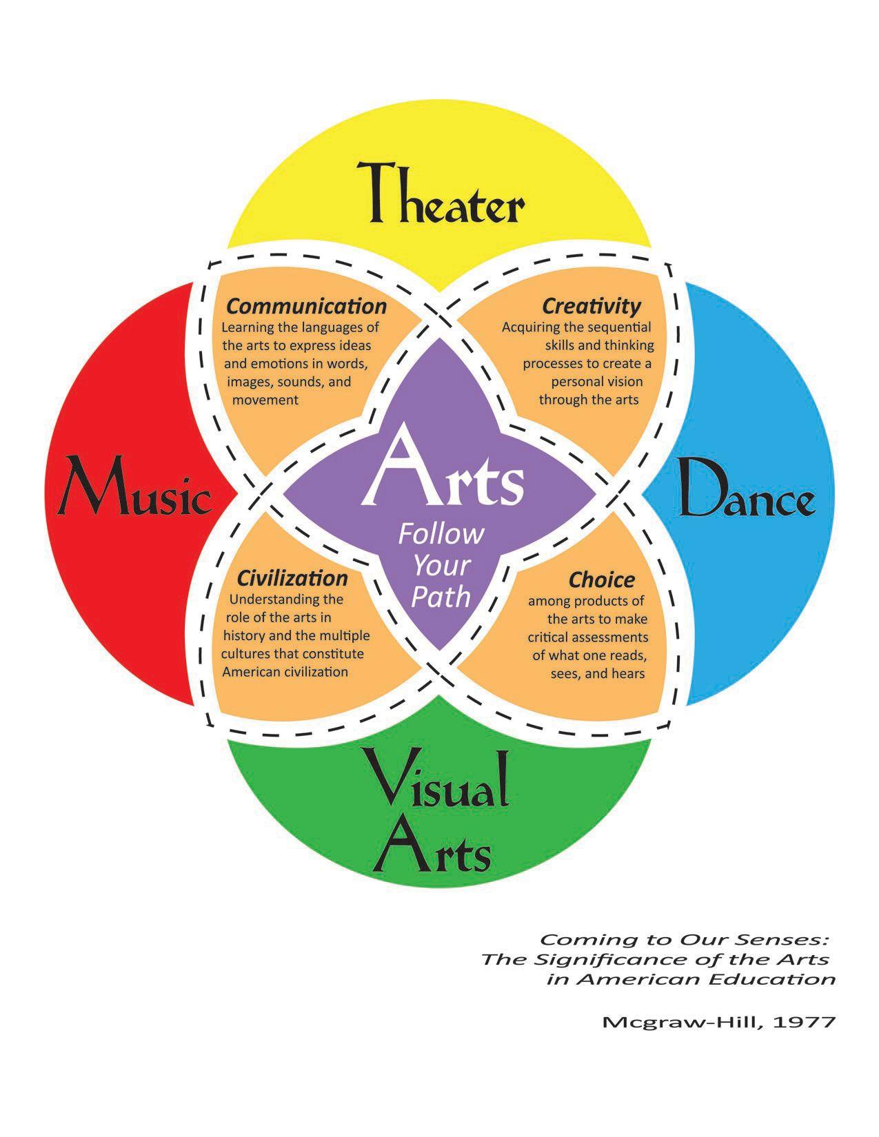 hight resolution of neat venn diagram on integrating