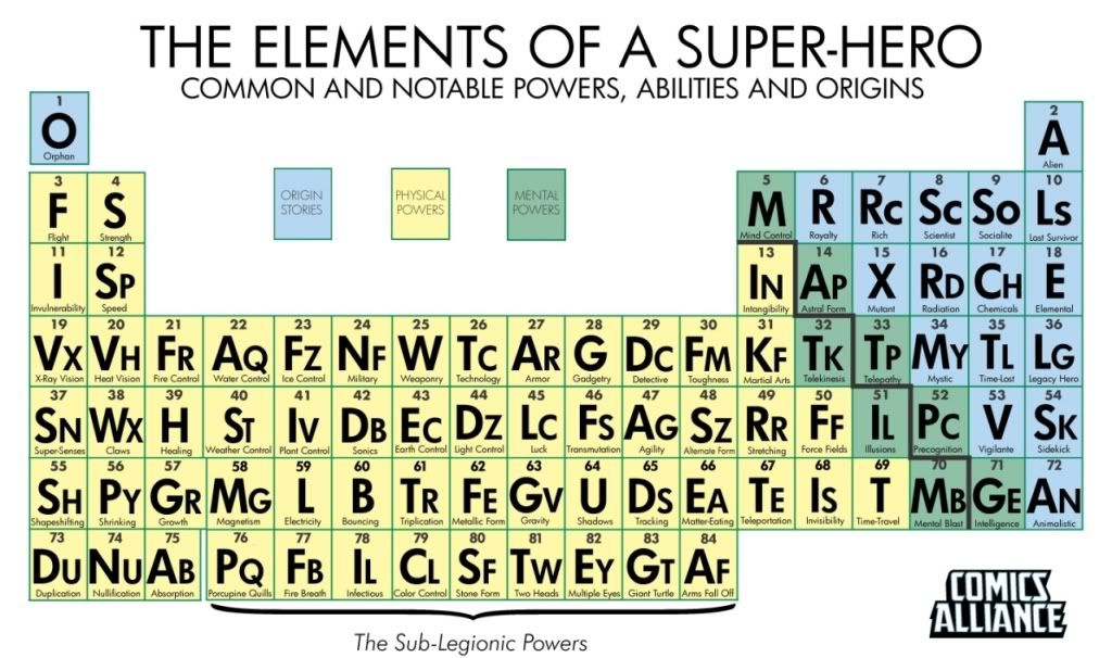 Super hero periodic table p table cartoon pinterest hero super hero periodic table urtaz Choice Image