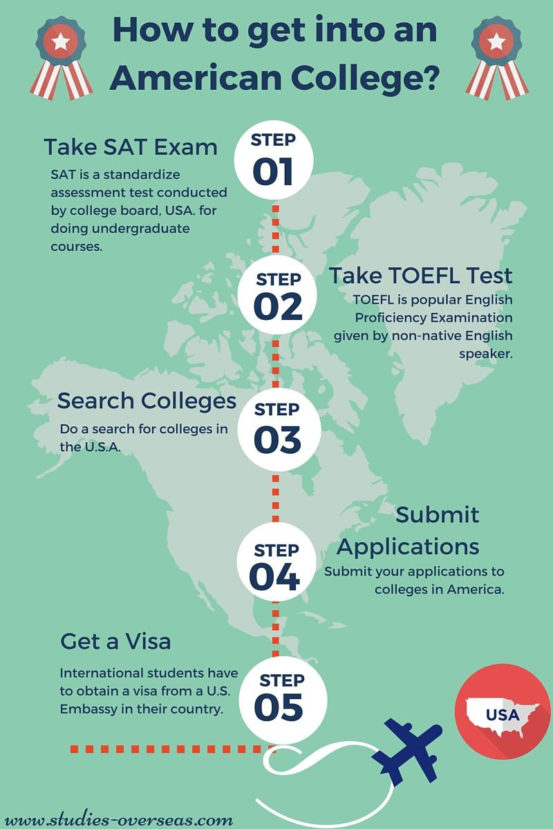 How To Get Admission Into Us College Or University Usa University College Board University
