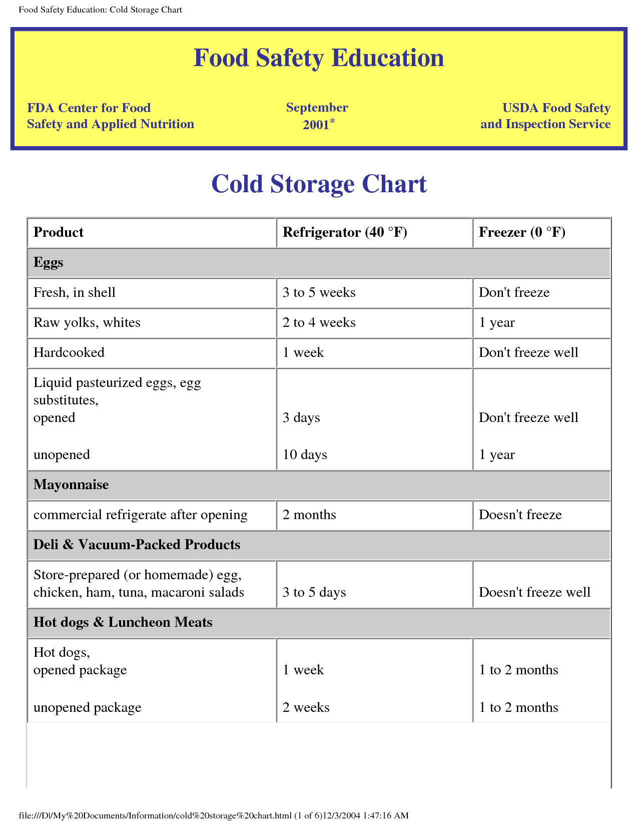 This is a picture of Adaptable Printable Food Temperature Chart