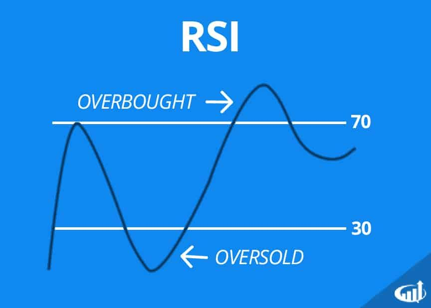 Relative Strength Index Rsi Definition Rsi Relative Strength