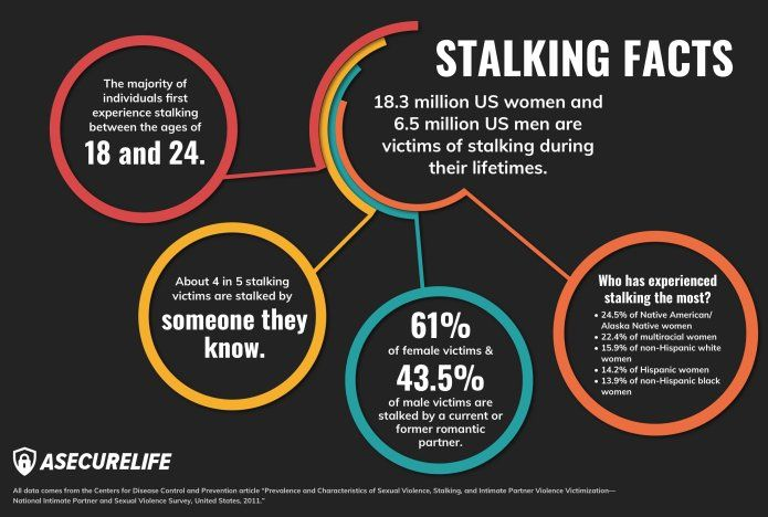Signs of a Stalker: Are You Being Followed? | Post traumatic stress disorder, Stalker, Stalking