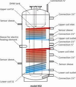 Log burning boilers or wood pellet boilers?   Wood pellets ...