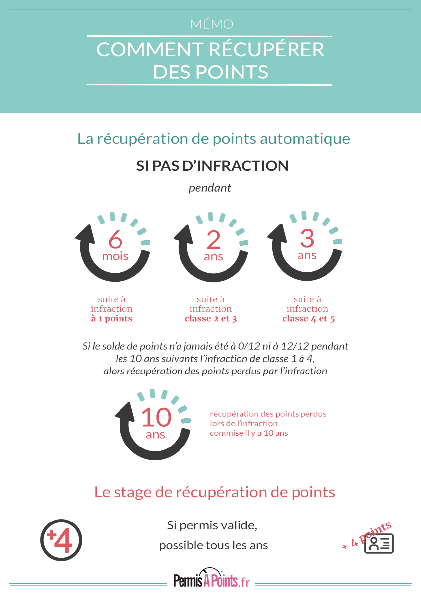 comprendre la r cup ration de points de permis de conduire infographie infographies. Black Bedroom Furniture Sets. Home Design Ideas