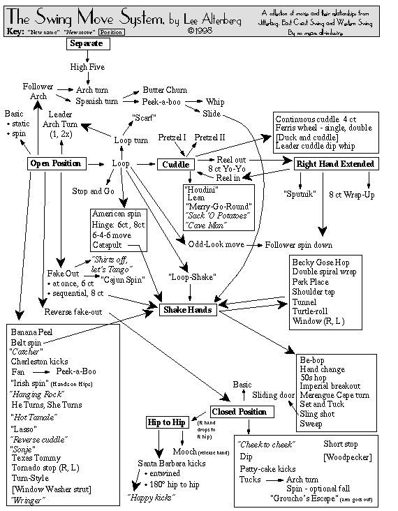 C F Ccb D Ec Fc F Ca on East Coast Swing Steps Diagram
