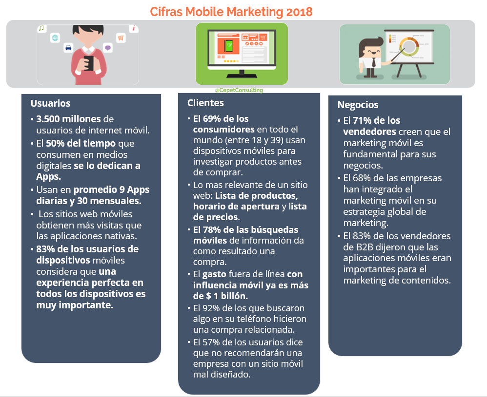 Cifras Marketing Móvil 2018