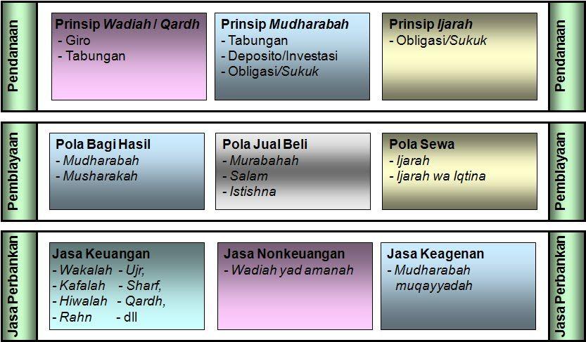 Kegiatan Usaha Bank Syariah yang Telah ditetapkan UU RI