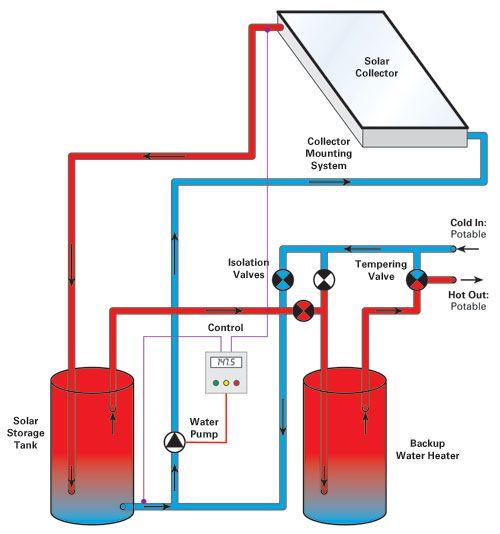 Solar Water Heater Homestead Pinterest Chauffe eau solaire - Panneau Solaire Chauffage Maison