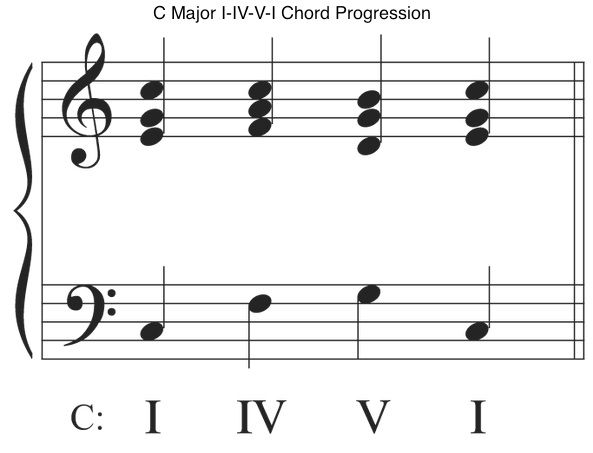 Google Image Result For Httplearning Piano Chordswp