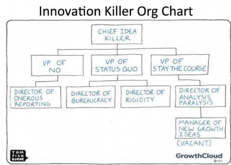 Typical hotel organization chart showing the gms position and the znalezione obrazy dla zapytania motivation in sales organization presentation maxwellsz