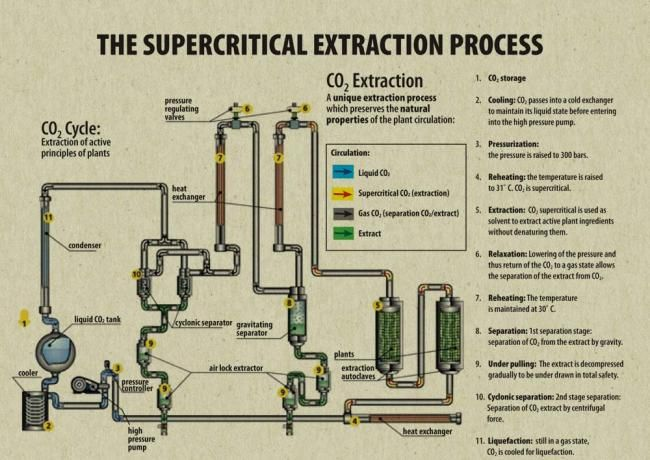 Co2 Machine Explained Cannabis Co2 Extraction Pinterest