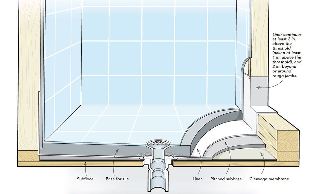 Site Built Shower Pans In 2020 Shower Pan Shower Remodel Tub