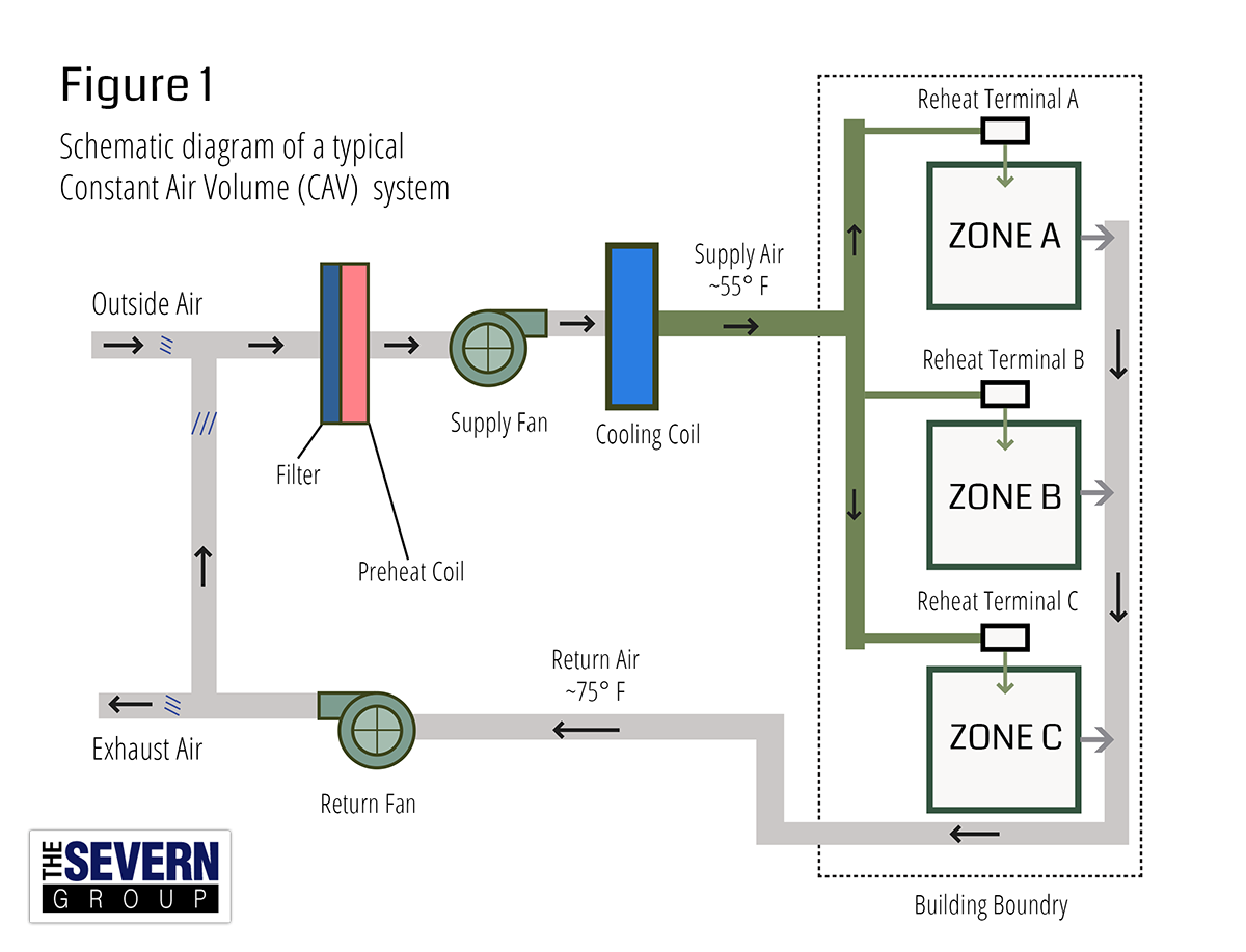 So, what is the biggest difference between the CAV vs VAV ... Vav Hvac Wiring Schematics on