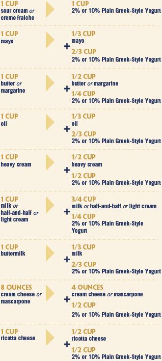 Greek Style Yogurt Greek Yogurt Recipes Greek Style Yogurt Greek Yogurt
