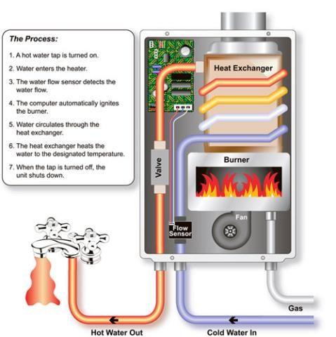 6l Per Minute Atlas Gas Water Heater Geyser Tankless Water