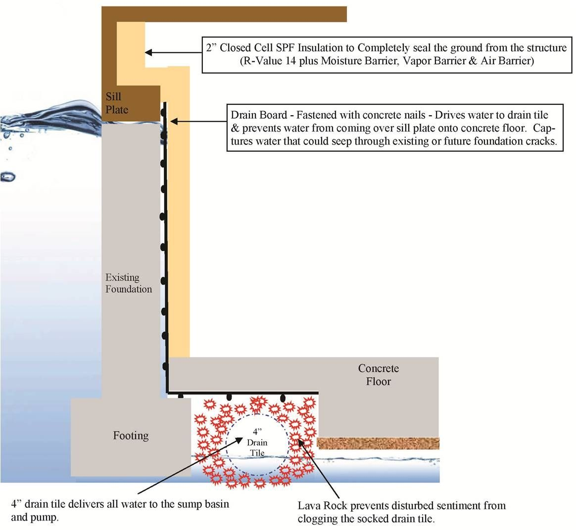 Waterproof Concrete Basements Pictures Gallery