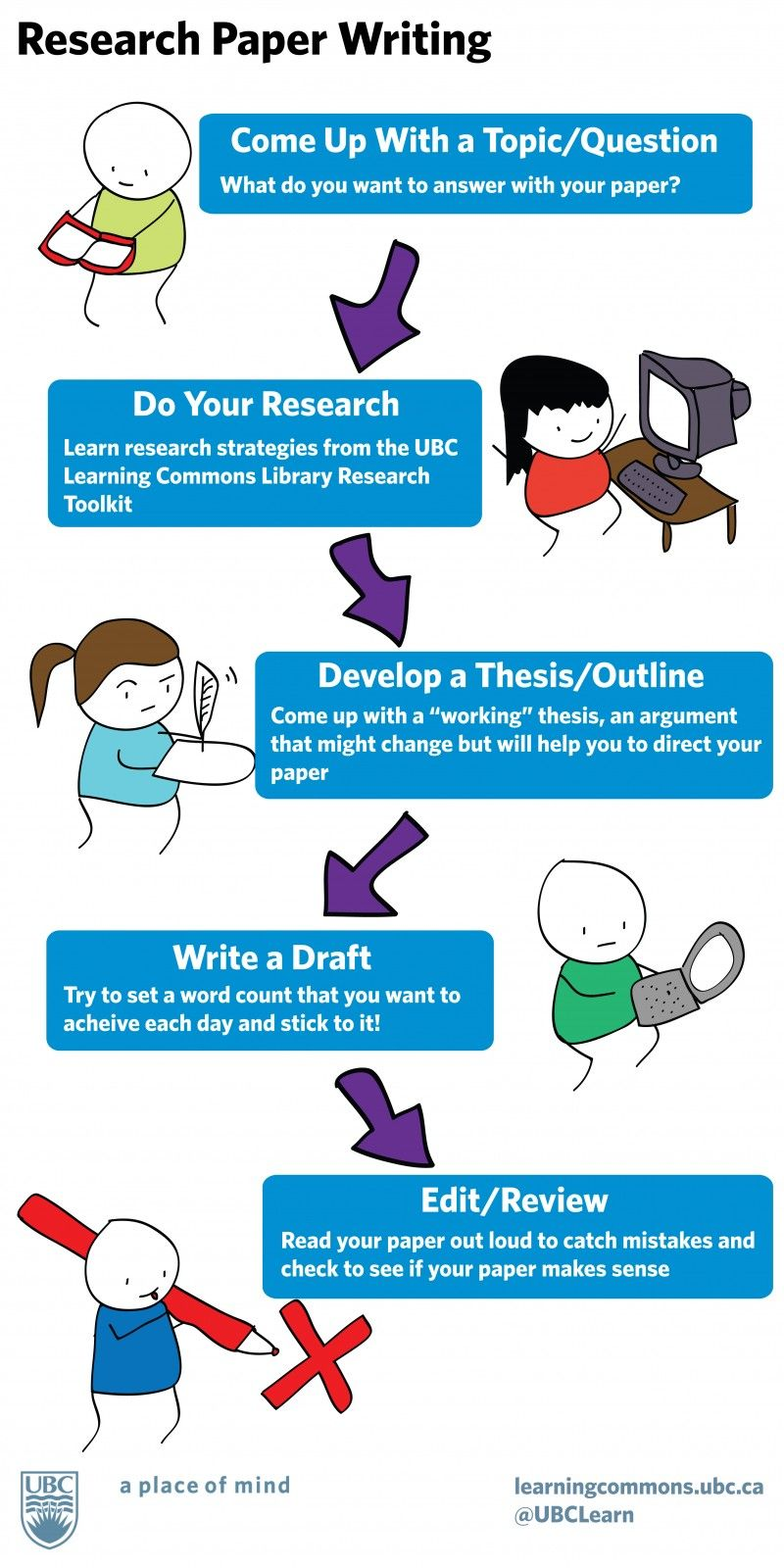 Writing a Research Paper  Guidelines and Tips