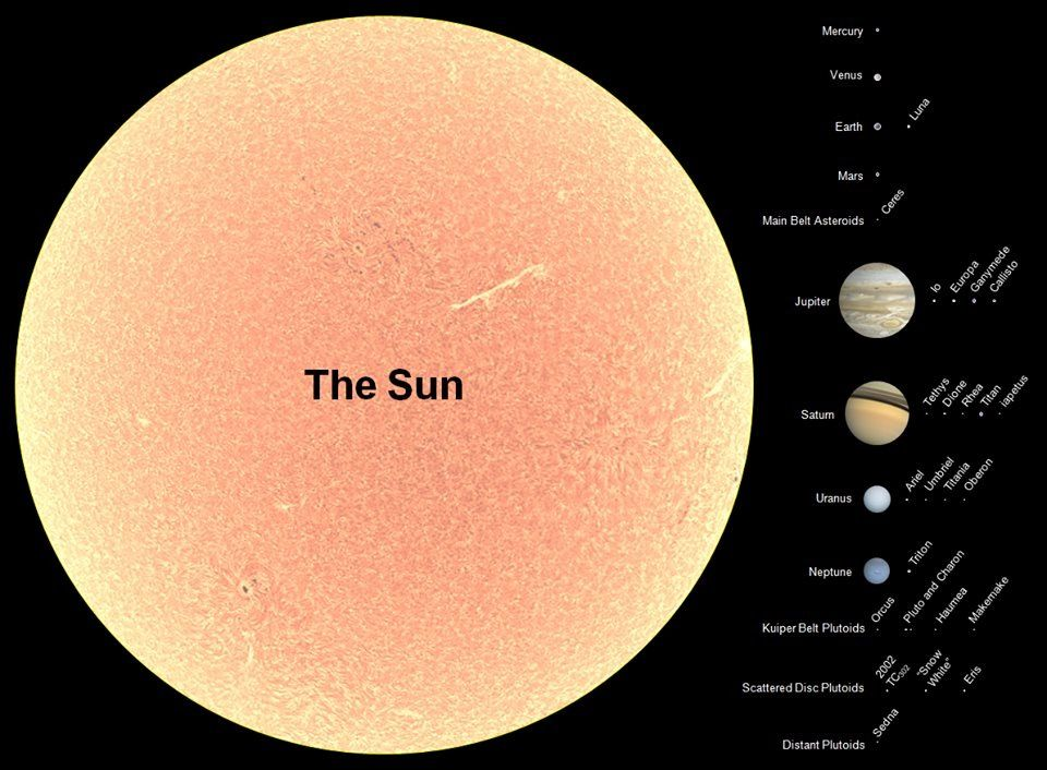 planets, moons and sun relative size