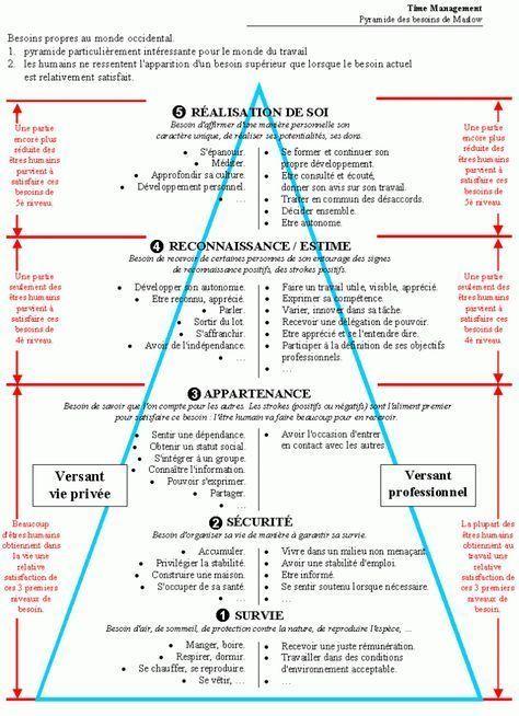 Les Valeurs Que Vous Avez En Ordre Ou En Desordre Partie 2 Psychologie Humanistische Psychologie Positive Psychologie