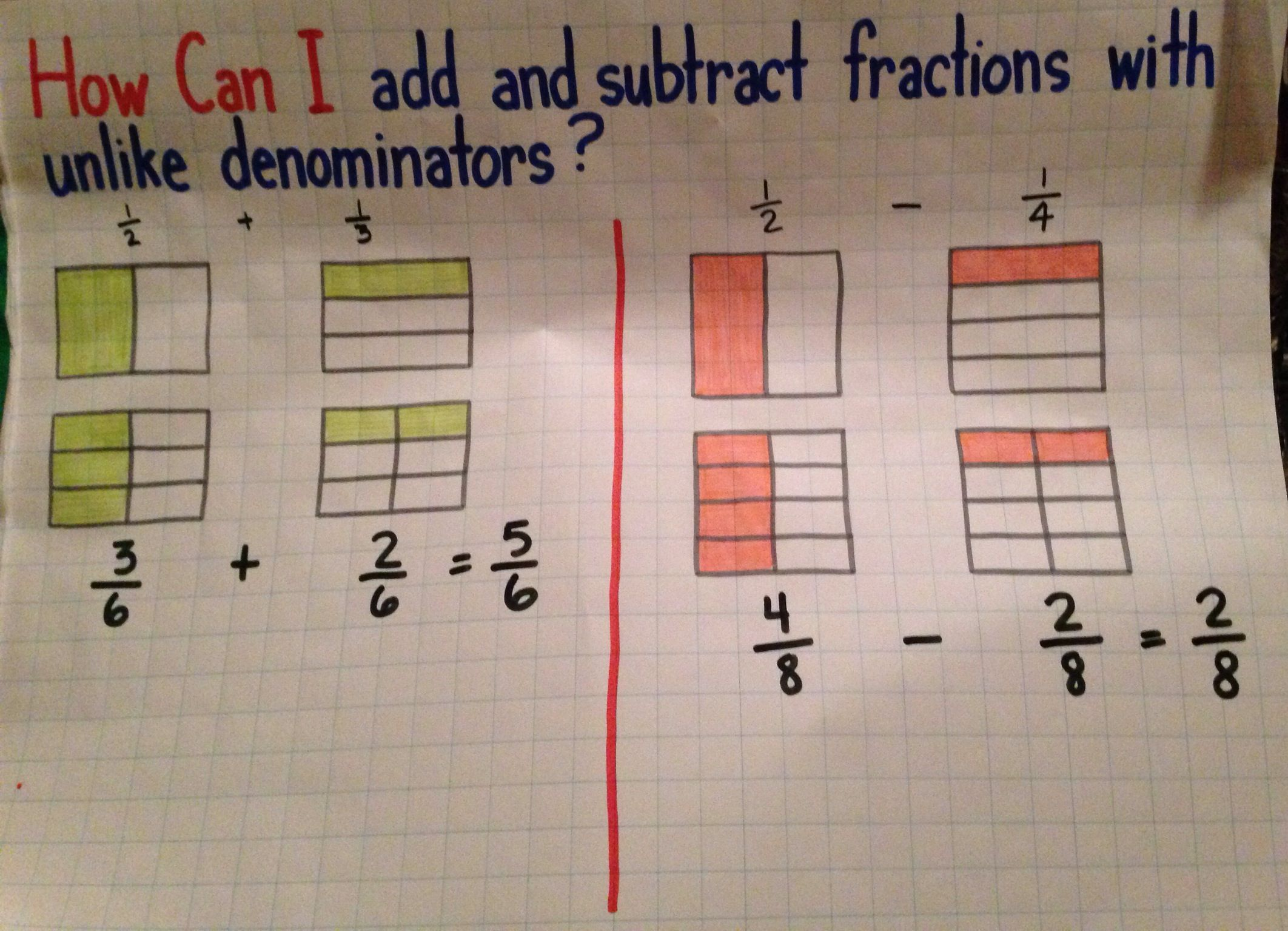 Add And Subtract Fractions With Unlike Denominators Anchor Chart