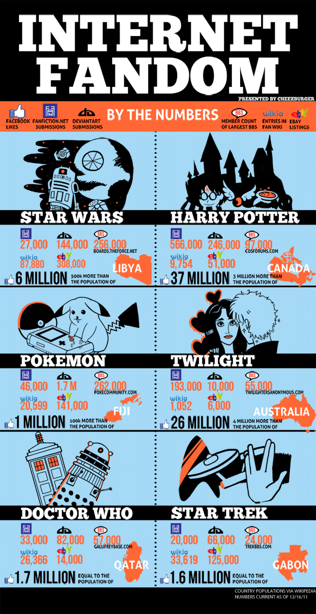 How does your favorite fandom stack?