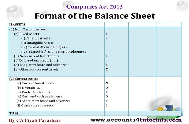 Balance Sheet, Profit And Loss Account under Companies Act 2013 - basic balance sheet example