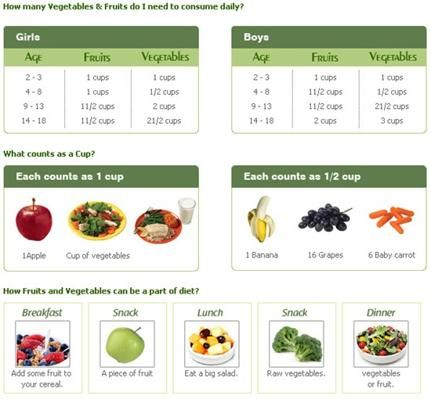 Serving size fruit and veggie chart for kids | Kid Eats in