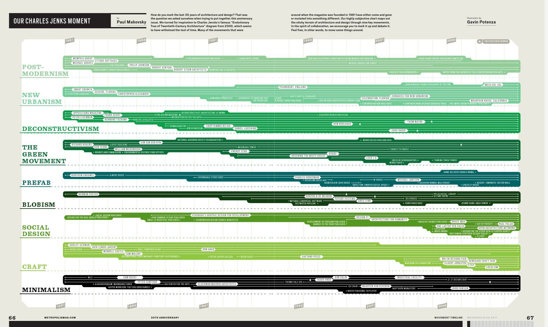 How Do You Mark The Last 30 Years Of Architecture And Design Our Charles Jencks Moment Metro Timeline Architecture Diagram Architecture Metropolis Magazine