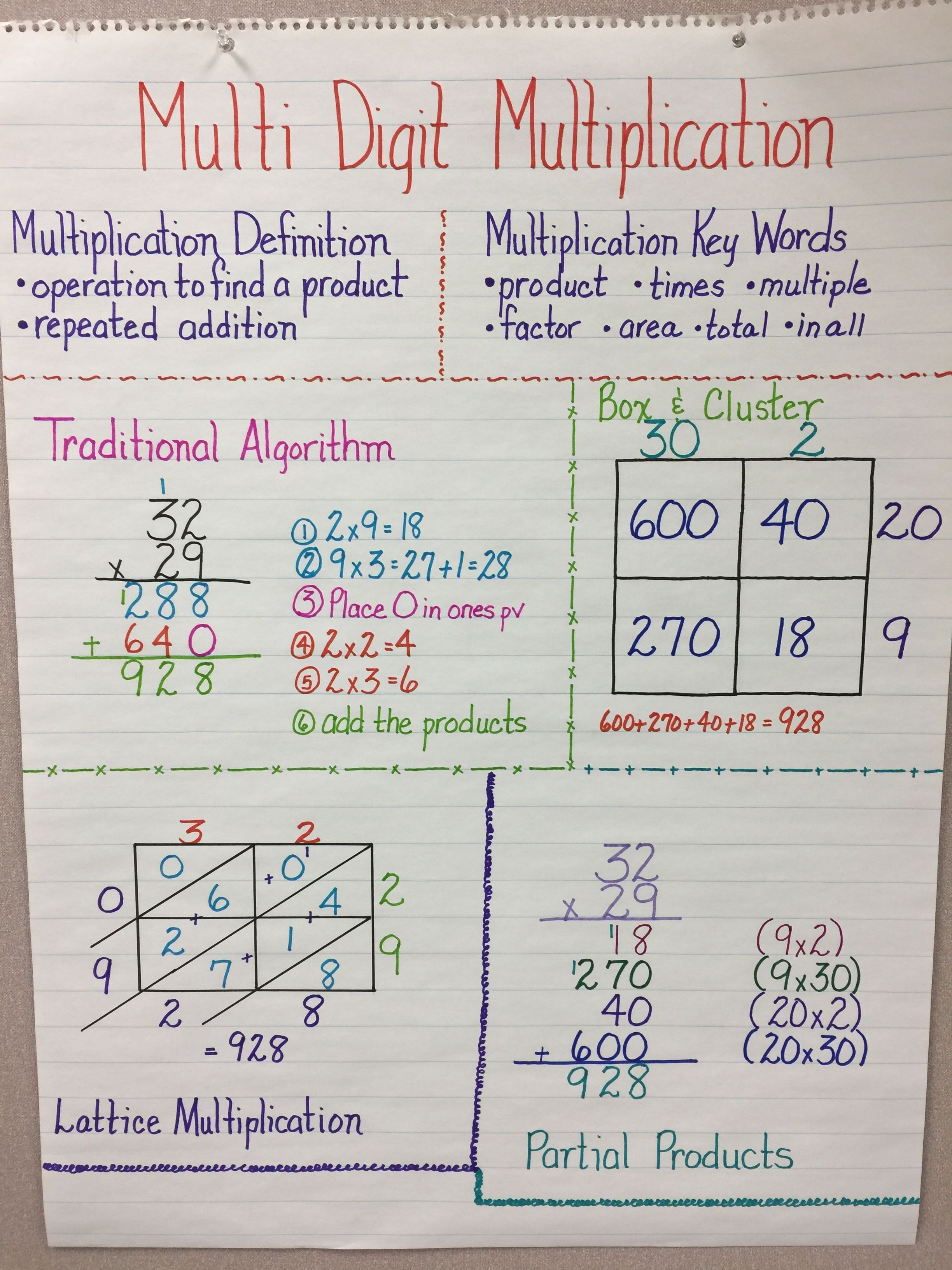 Differentiation Of Multiplication Strategies With Images
