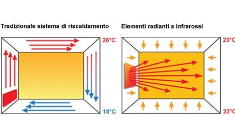 Pannelli infrarossi