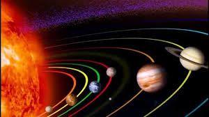 معلومات عن الفضاء الخارجي مجلة أوتار ثقافية Planets Aligned Solar System Planets Planets