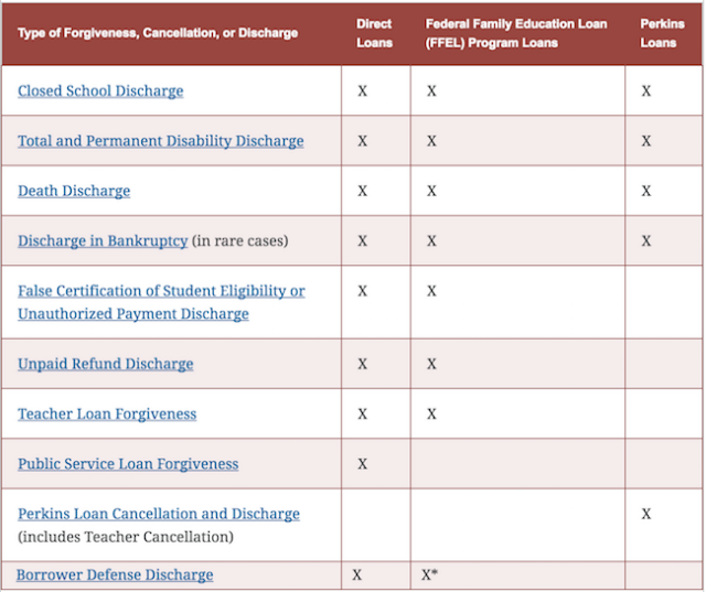 This Chart Shows You Which Cases Allow For Student Loan