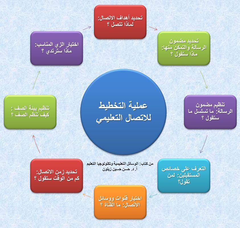 Planning Elements For Educational Contact عناصر التخطيط لاتصال تعليمي Educational Illustration Education Pie Chart