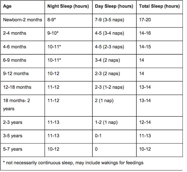 Baby sleep schedule chart also elena pinterest rh