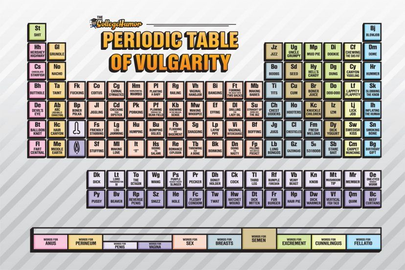 The periodic table of swearing periodic table humor and stuffing urtaz