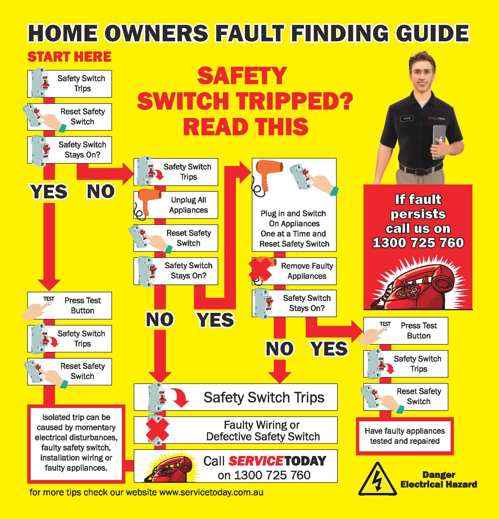 Home Owners Fault finding Guide Safety switch