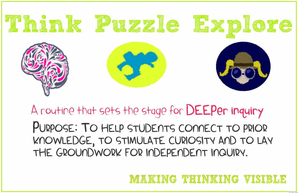 Visible Thinking Routine Think Puzzle Explore Poster