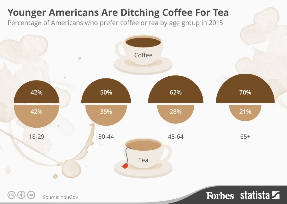 Younger Americans Are Ditching Coffee For Tea [Infographic]