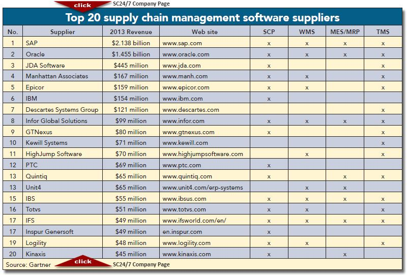 2014 top 20 global supply chain management software suppliers  7