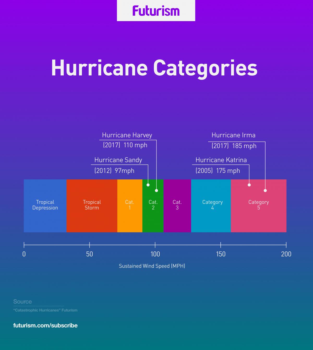 Texas Louisiana Begin Long Recovery From Catastrophic Flooding As The Remnants Of Hurricane Harvey Move Northeast Atlantic Hurricane Hurricane Season Hurricane