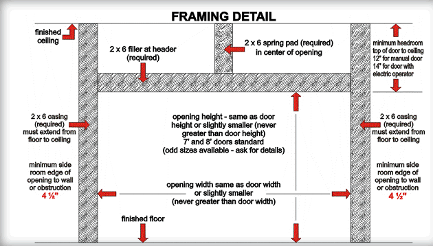 How To Frame A Garage Door Opening Garage Doors More Garage Door Installation Garage Doors Garage Door Framing