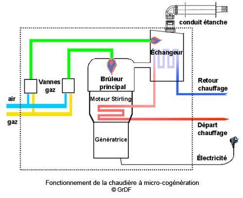 Schéma de fonctionnement de climatisation rooftop mixte Outils - puissance electrique pour une maison individuelle