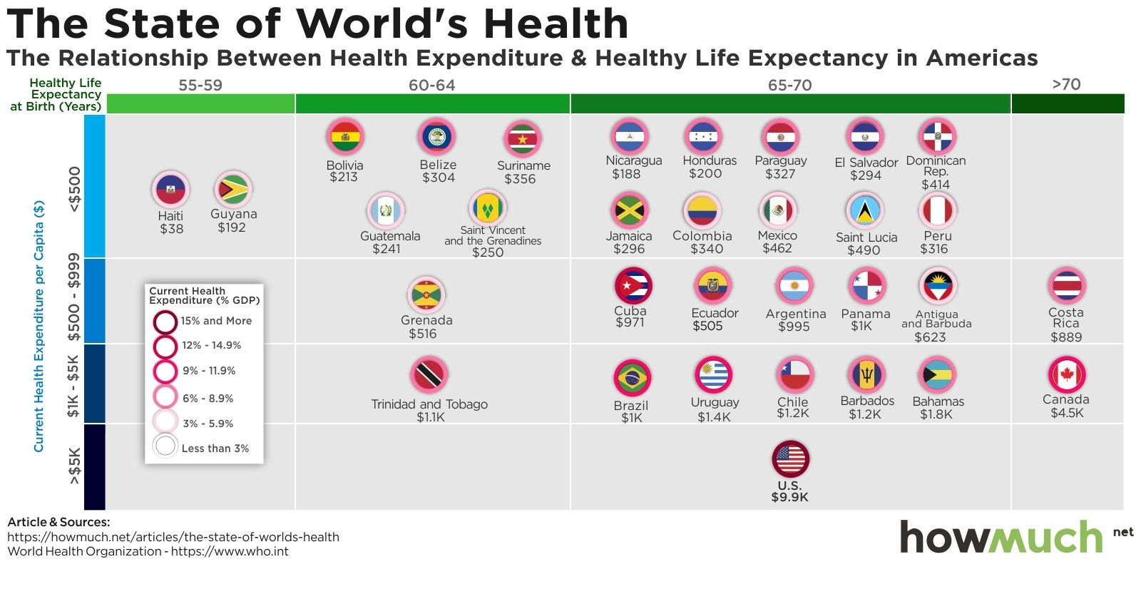 Here Is A Plot Showing The State Of Health In Each Countries In