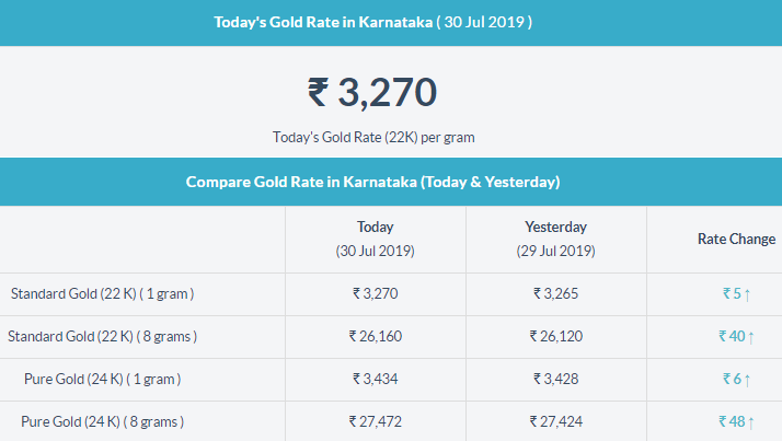 Today Gold Rate In Karnataka In 2020 Gold Rate Today Gold Rate Gold Price In India