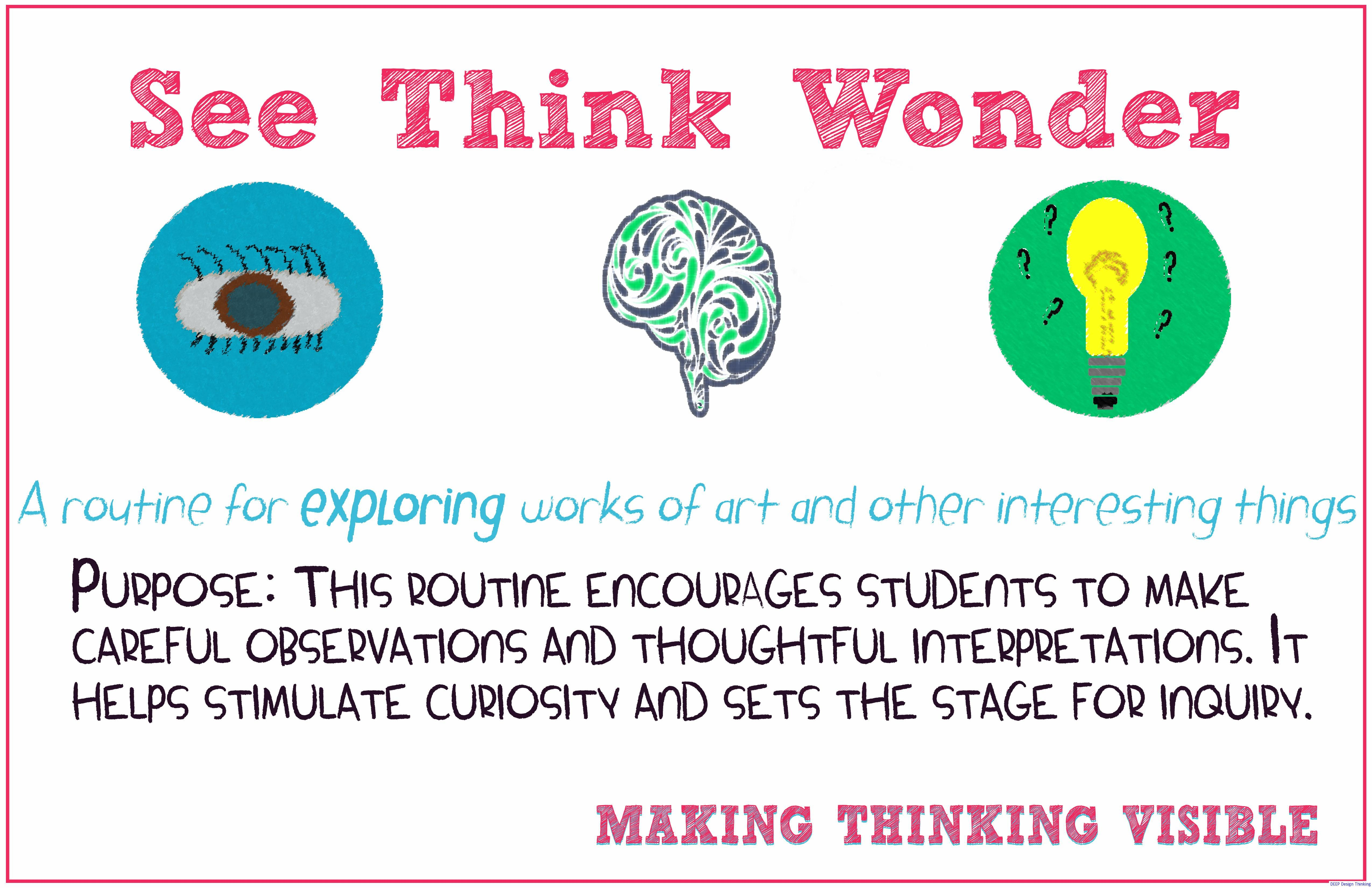 Visible Thinking Routine See Think Wonder Poster