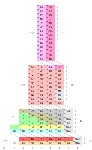 Adomah Periodic Table By Valery Tsimmerman Elements Of The