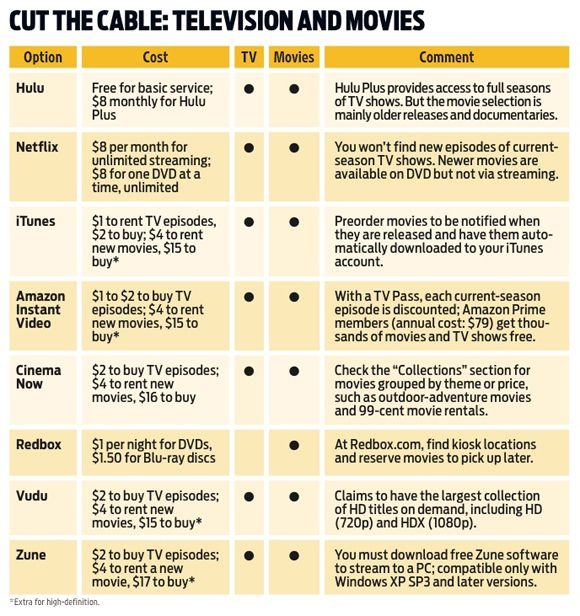Best options for dropping cable service