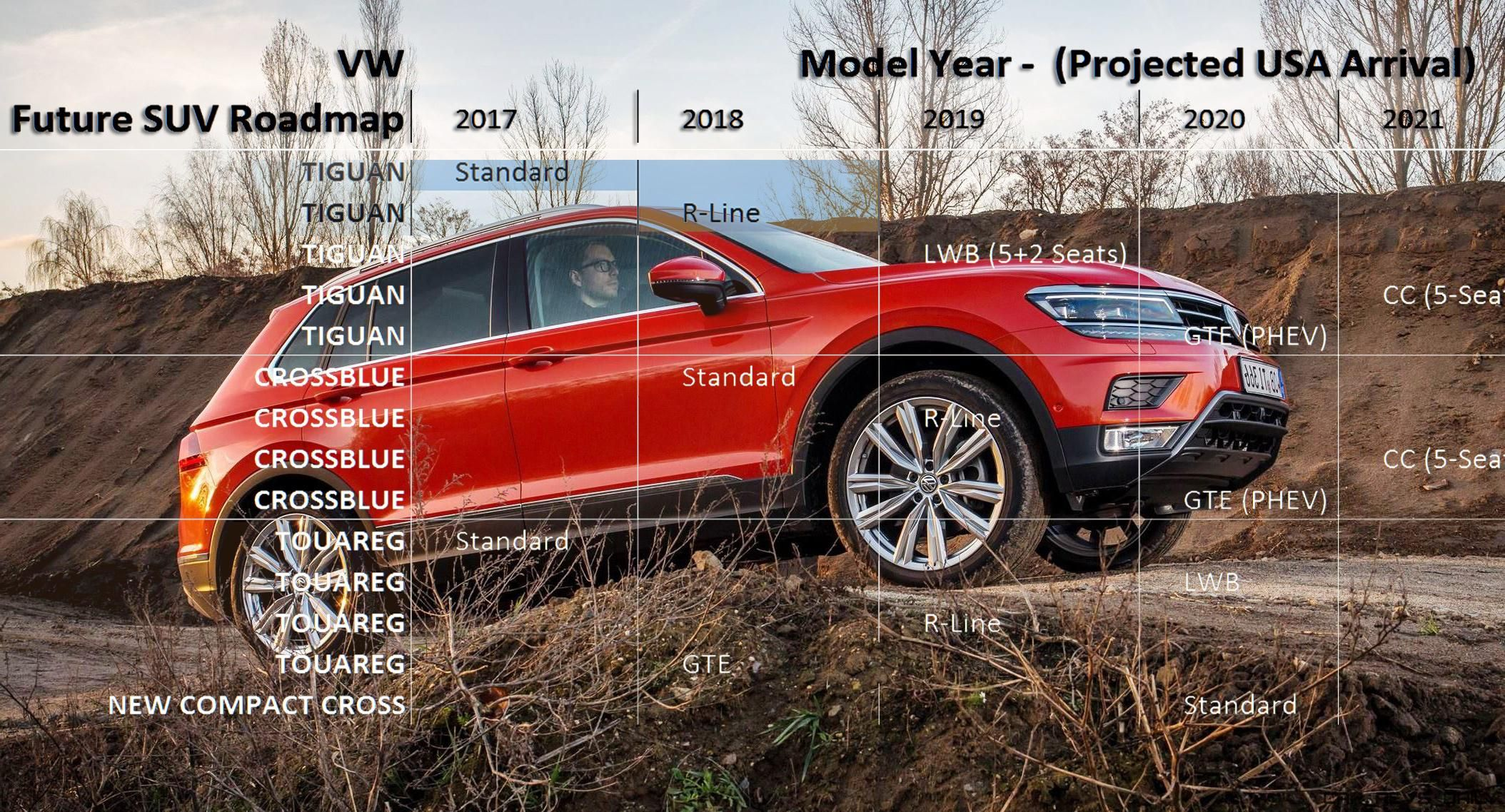 future vw usa suv roadmap projects 15 variants2021