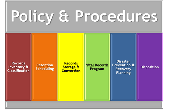 7 Elements Of An Effective Records Management Program Visualization Records Management Vital Records Management